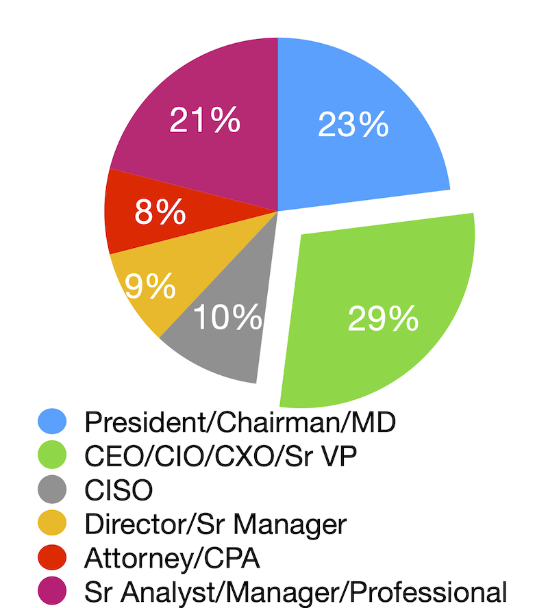 Pie Chart: 29% CEO/CIO/CXO/Sr VP, 23% President/Chairman/MD, 21% Sr Analyst/Manager/Professional, 10% CISO, 9% Director/Sr Manager, 8% Attorney/CPA